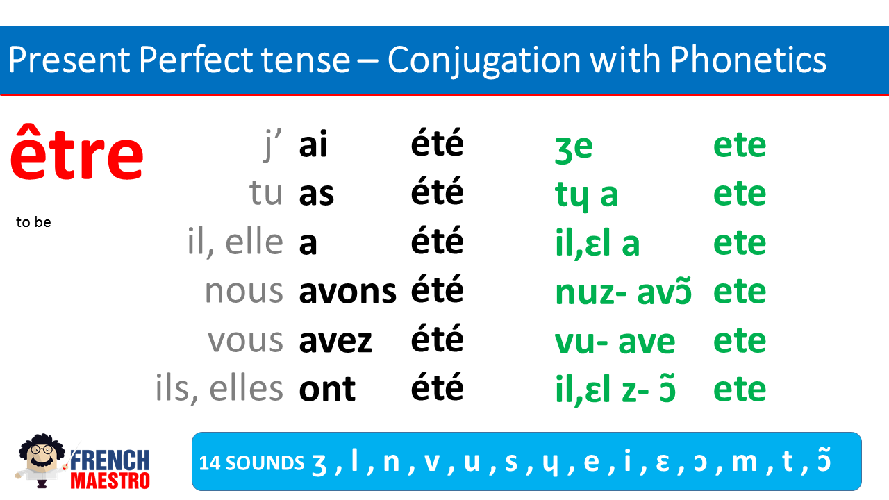 French verb to be, perfect tense with phonetics